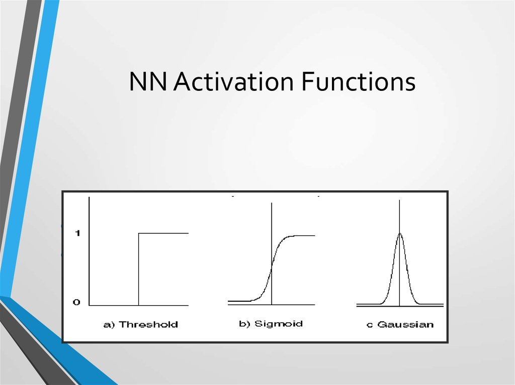 NN Activation Functions