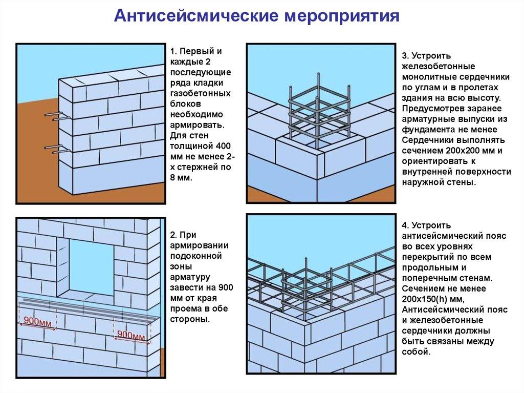 Антисейсмический бетон бетон профи москва