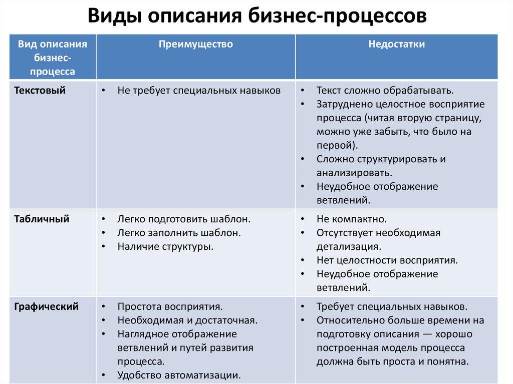 Модели бизнес процессов работы работа за границей вакансии для русских девушек