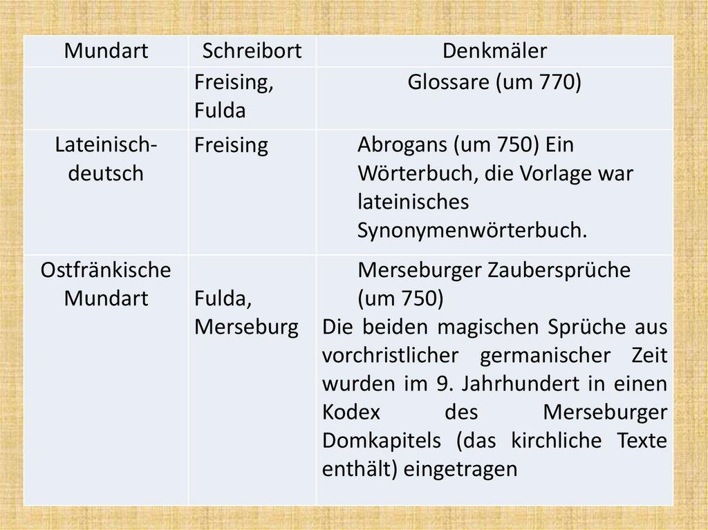 Osterreichisch Deutsches Worterbuch Teil 1 Marie Wolf