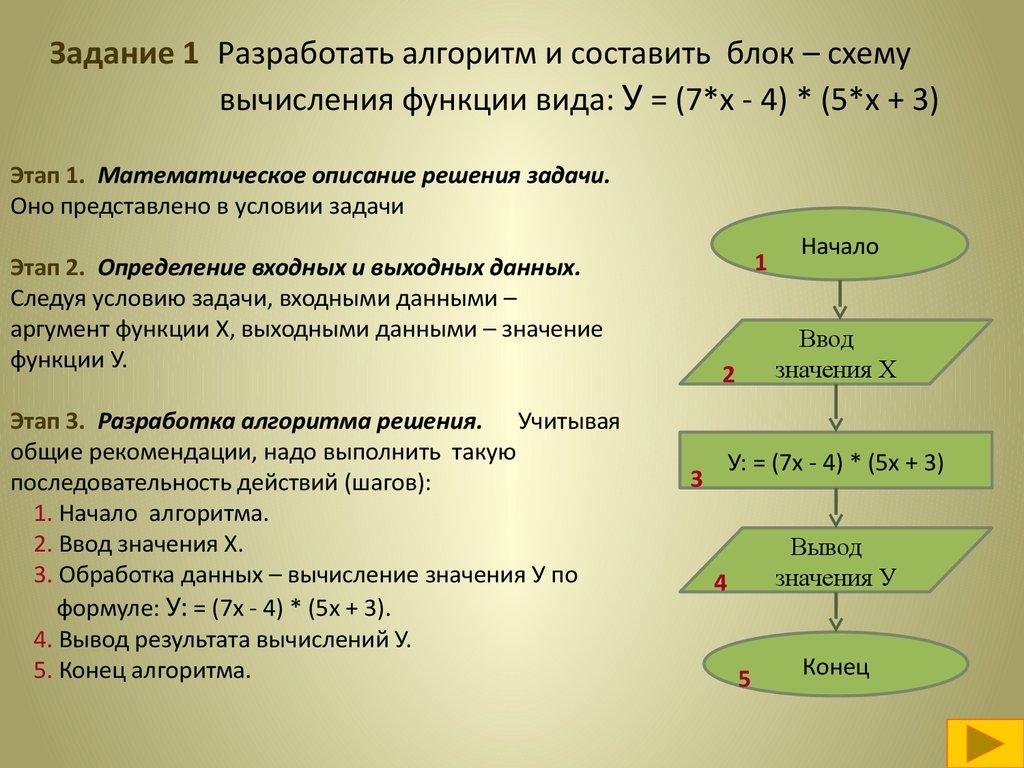 Процесс решения задачи представлен последовательностью простых шагов задачи с решением на эфиры