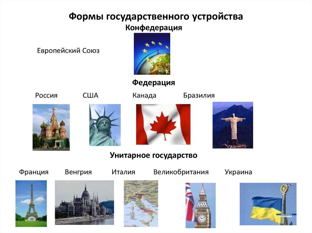 форма государственного устройства картинки для презентации карте урал расположен