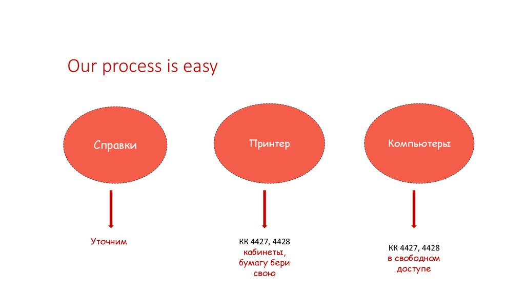 Our process is easy