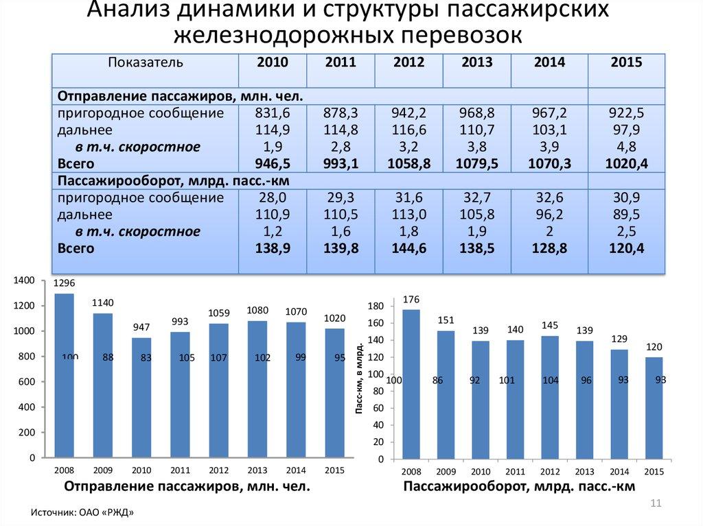 Основные показатели пассажирских железнодорожных перевозок пассажирские перевозки омск тюмень