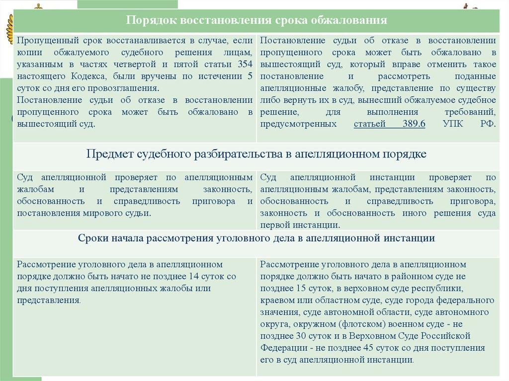 18 апелляционный порядок рассмотрения уголовного дела