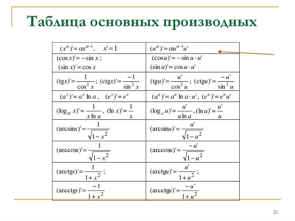 word формулы производных шпаргалка