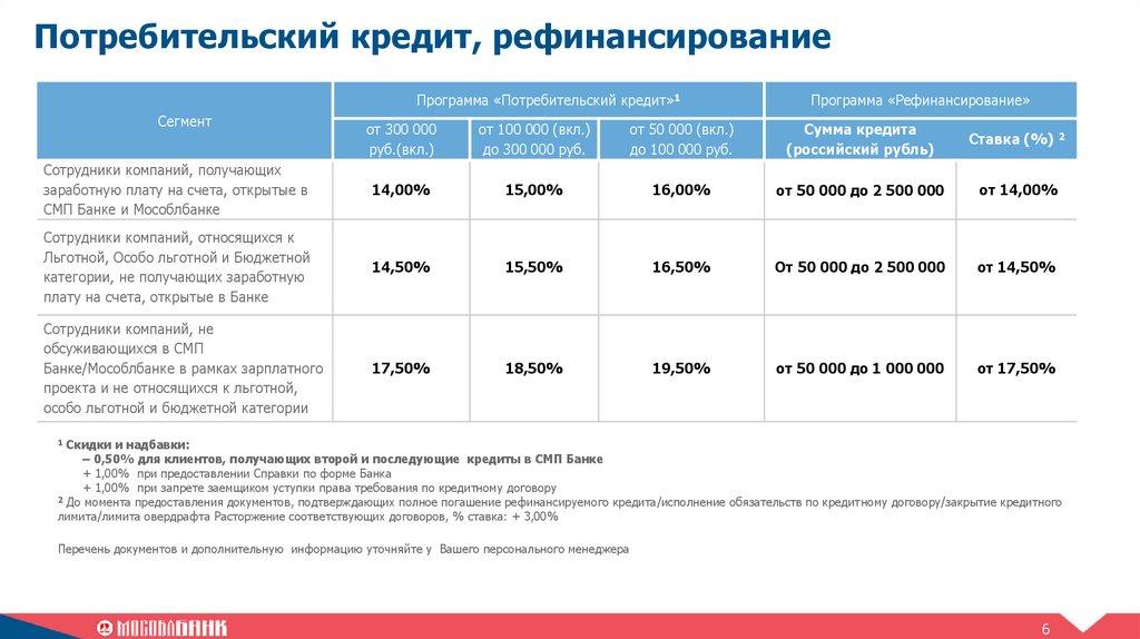 анкета на получение потребительского кредита