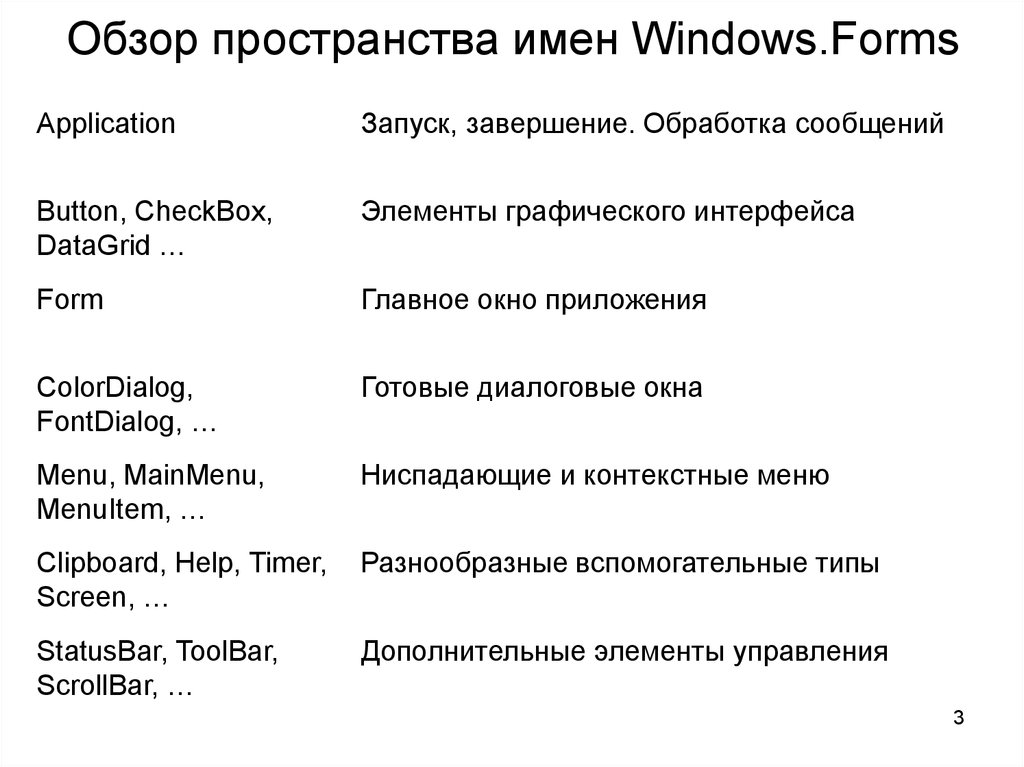 Обзор пространства имен Windows.Forms
