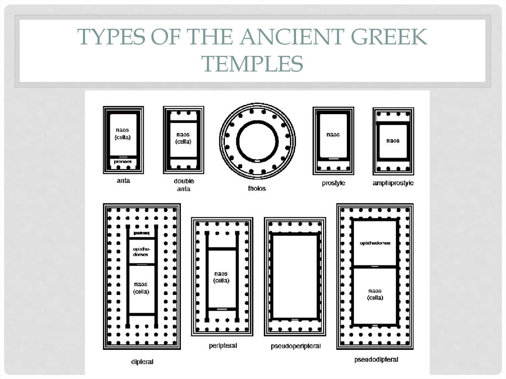 Types of the ancient greek temples