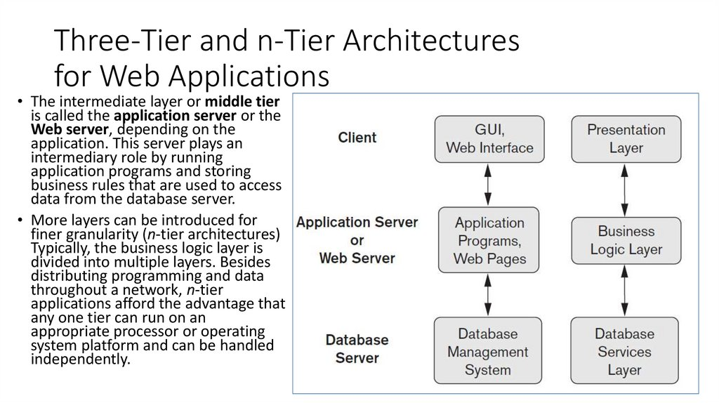Three-Tier and n-Tier Architectures for Web Applications