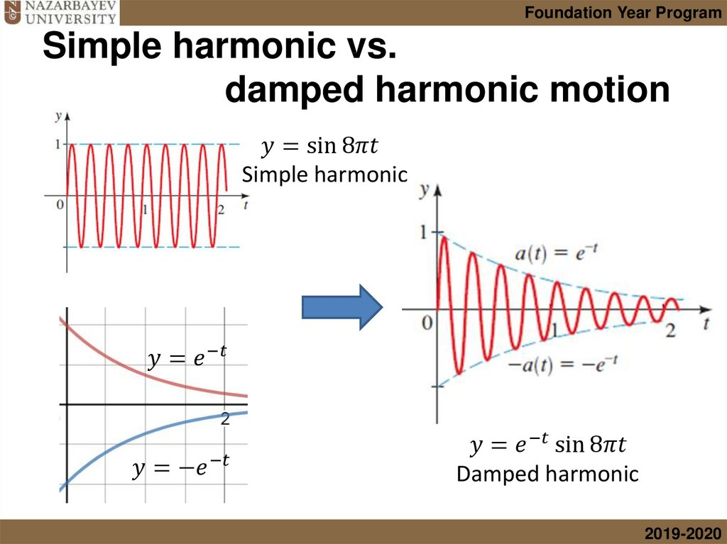 Simple harmonic vs. damped harmonic motion