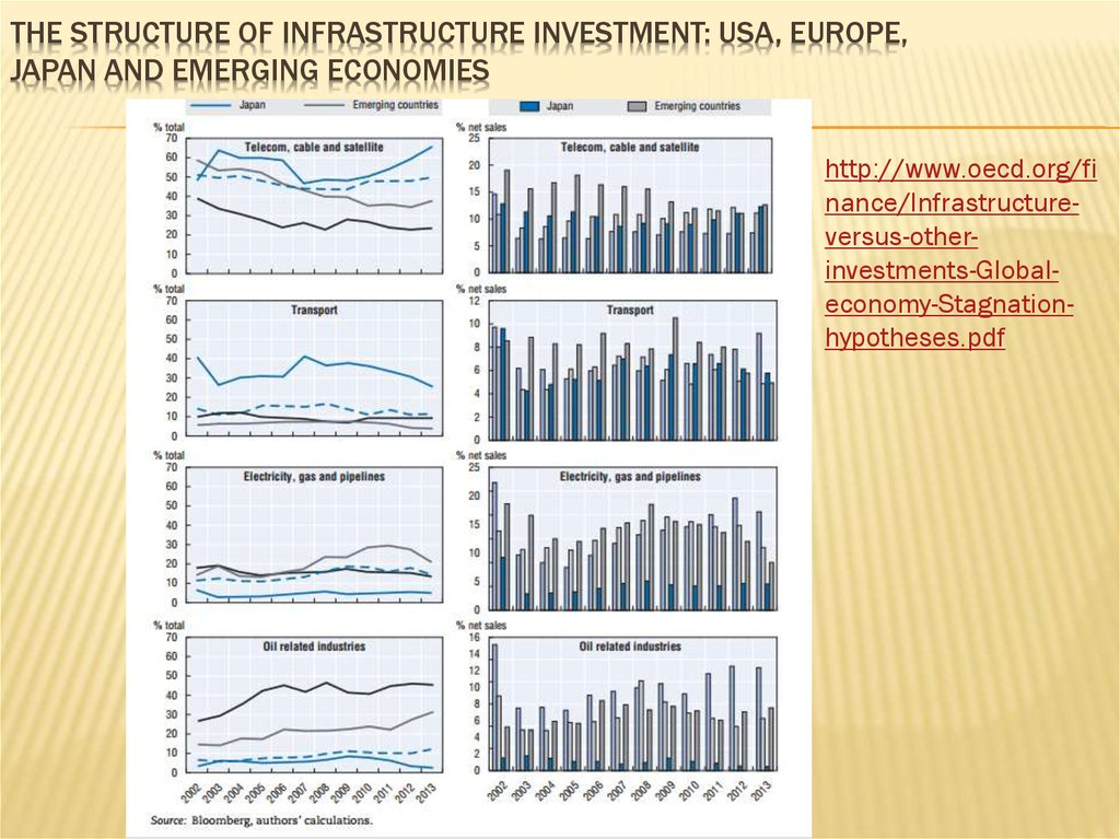 The structure of infrastructure investment: USA, Europe, Japan and emerging economies