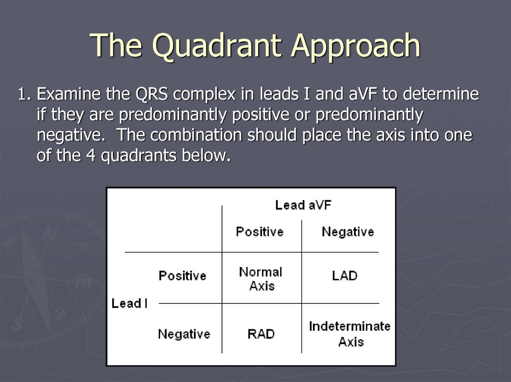 The Quadrant Approach