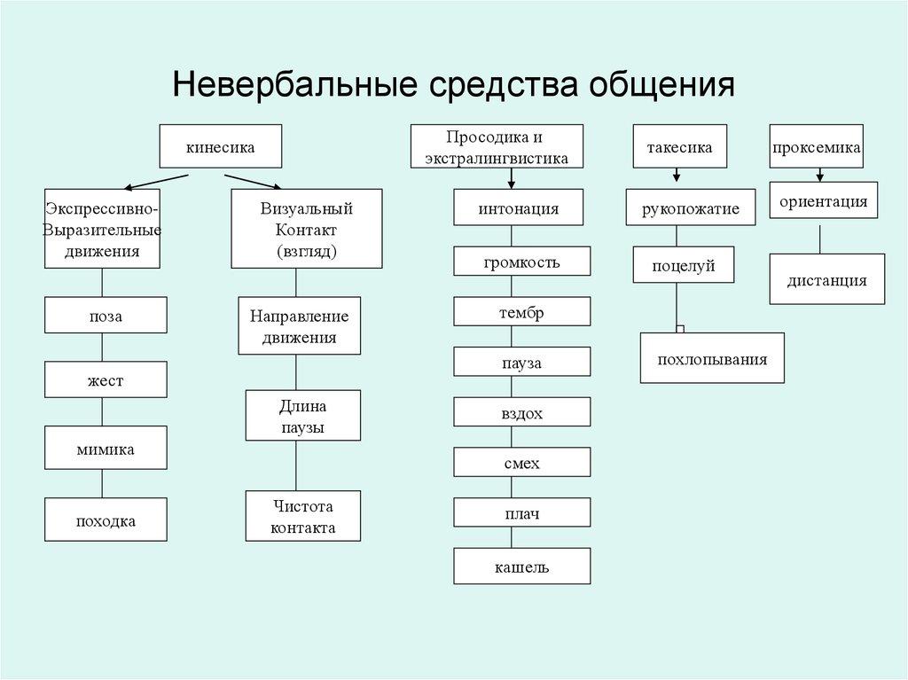 Картинки по запросу схема общения сверху вниз