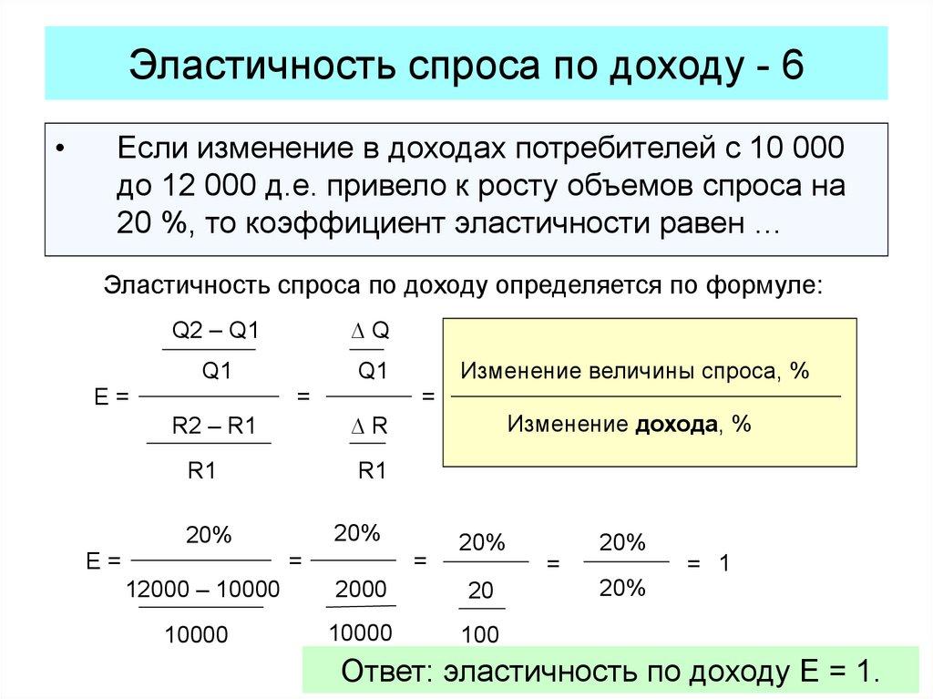Решение задач на спрос с ответами налог на прибыль задача и решение