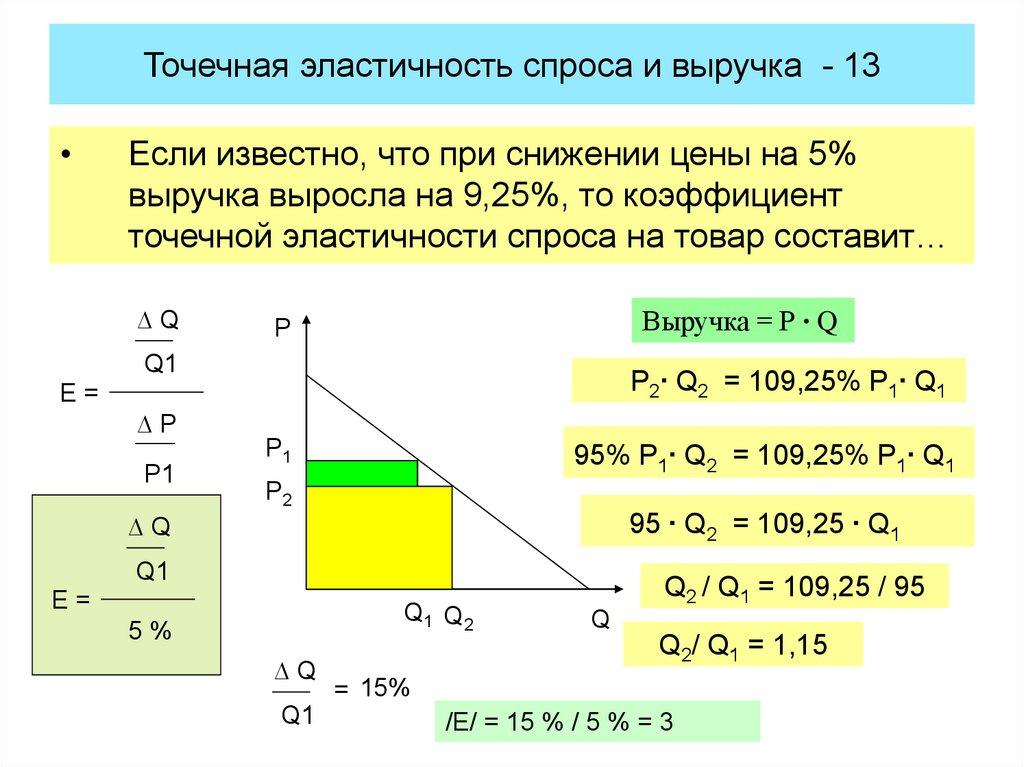 Эластичность по цене решение задач решение задачи по русскому языку ладыженская 6 класс