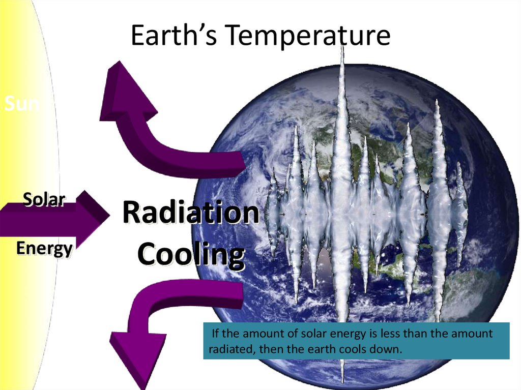 Earth's Temperature