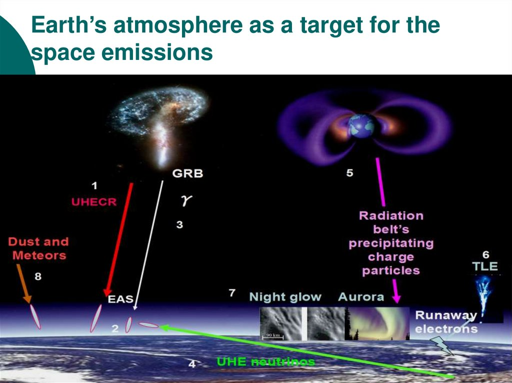 Earth's atmosphere as a target for the space emissions