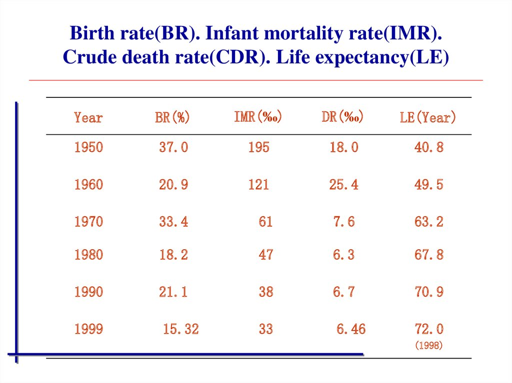 Birth rate(BR). Infant mortality rate(IMR). Crude death rate(CDR). Life expectancy(LE)