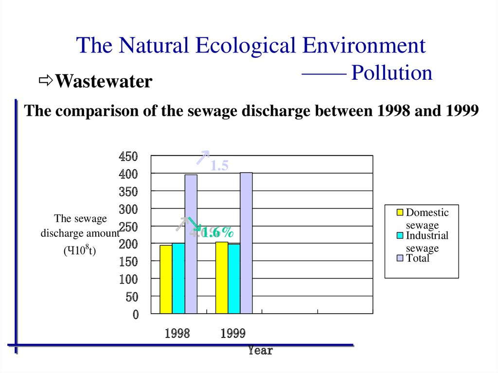 The Natural Ecological Environment —— Pollution