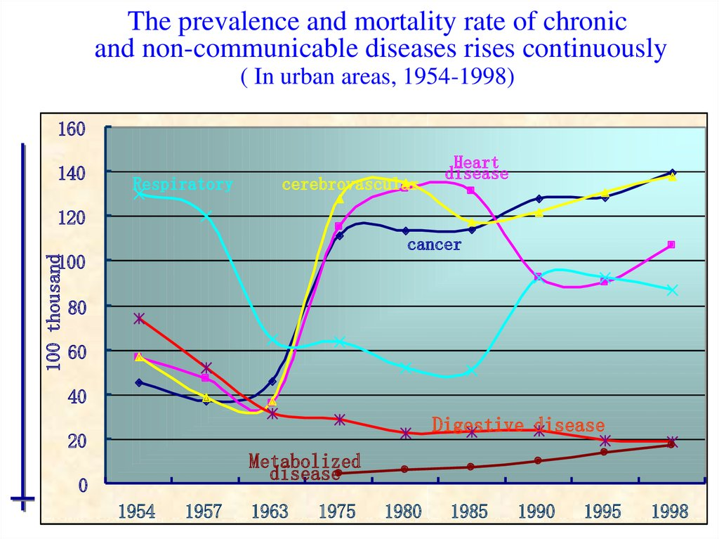 The prevalence and mortality rate of chronic and non-communicable diseases rises continuously ( In urban areas, 1954-1998)