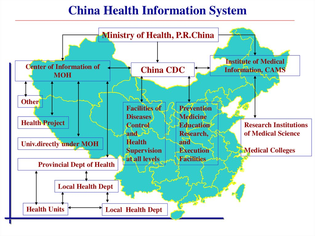 China Health Information System