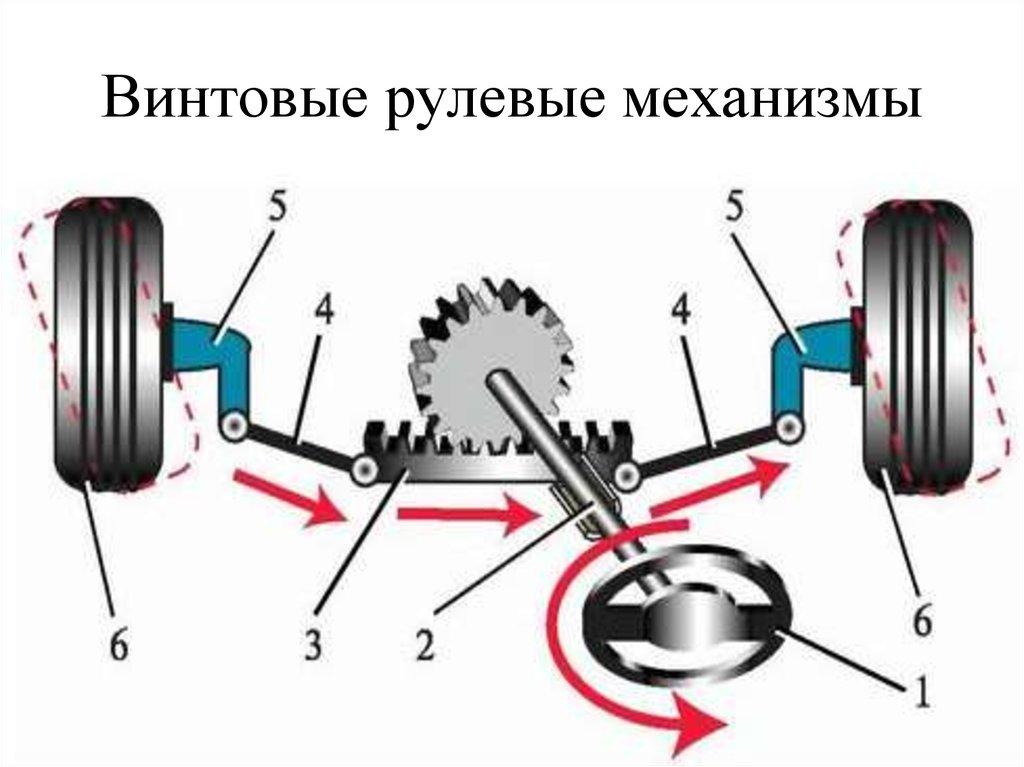 рулевые механизмы картинки уединенный