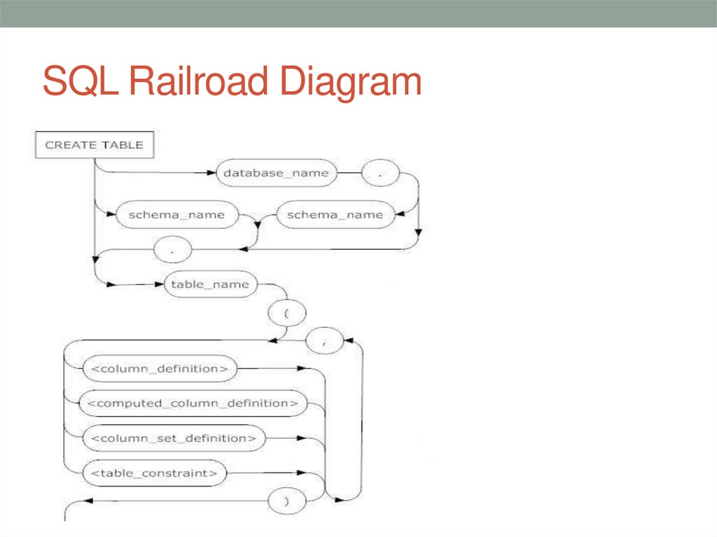 SQL Railroad Diagram