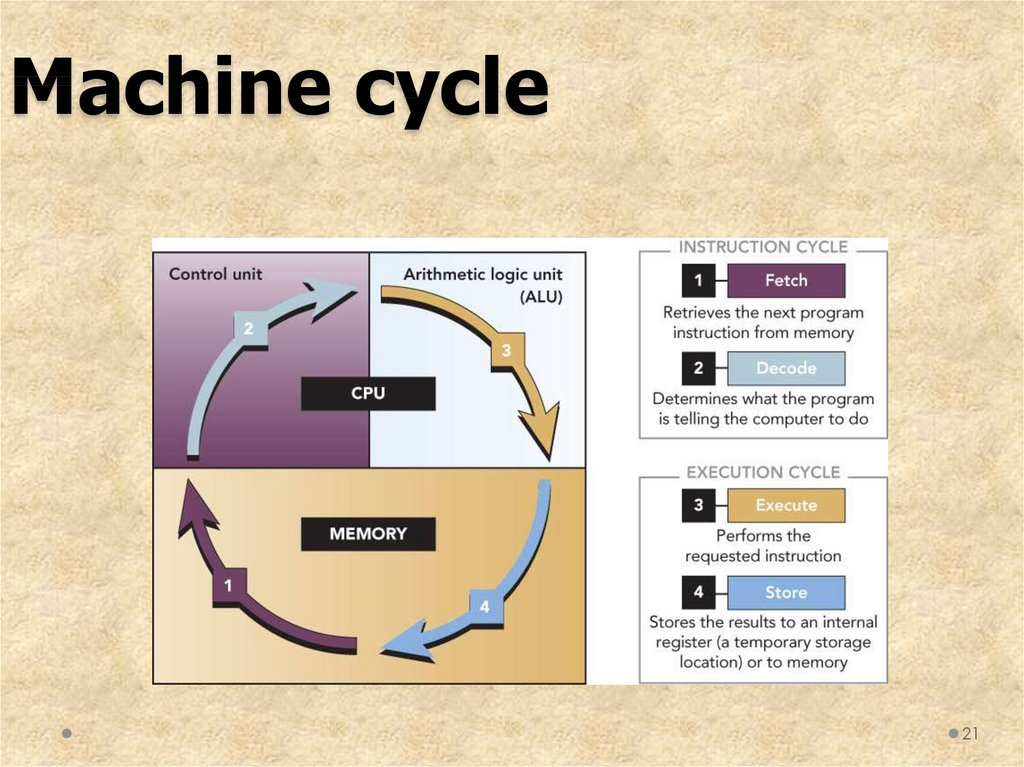 Machine cycle