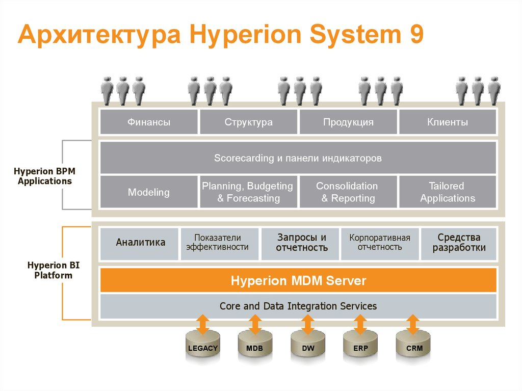 Архитектура Hyperion System 9