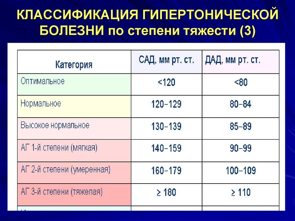 Риск ссо 3 степени - МедСостав