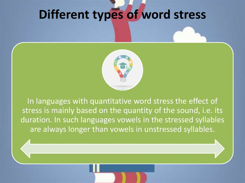 Different types of word stress