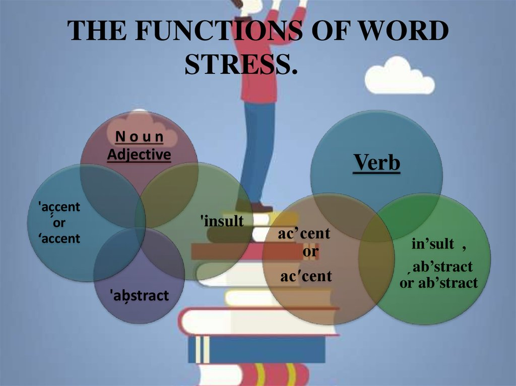 THE FUNCTIONS OF WORD STRESS.