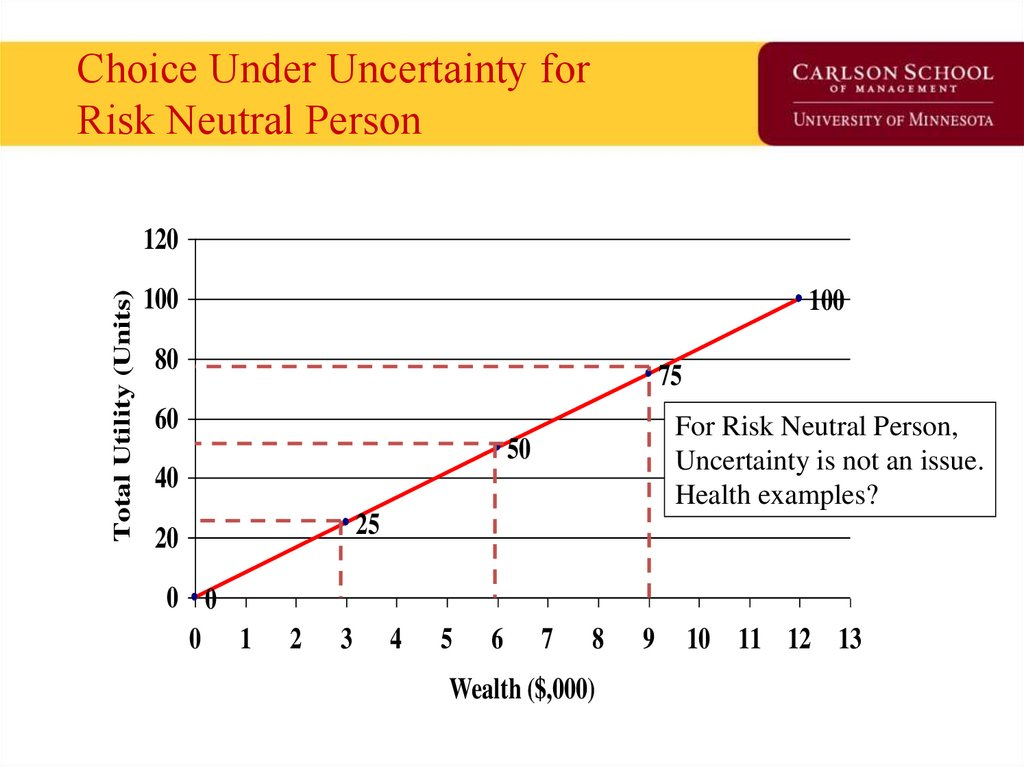 Choice Under Uncertainty for Risk Neutral Person