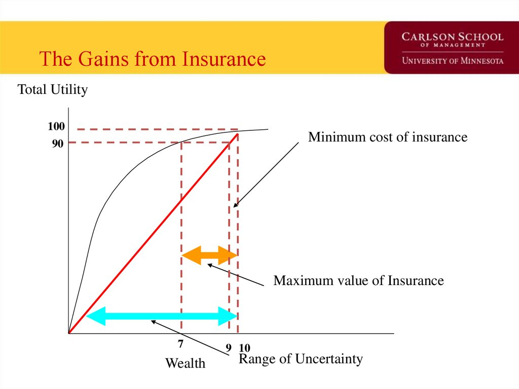 The Gains from Insurance