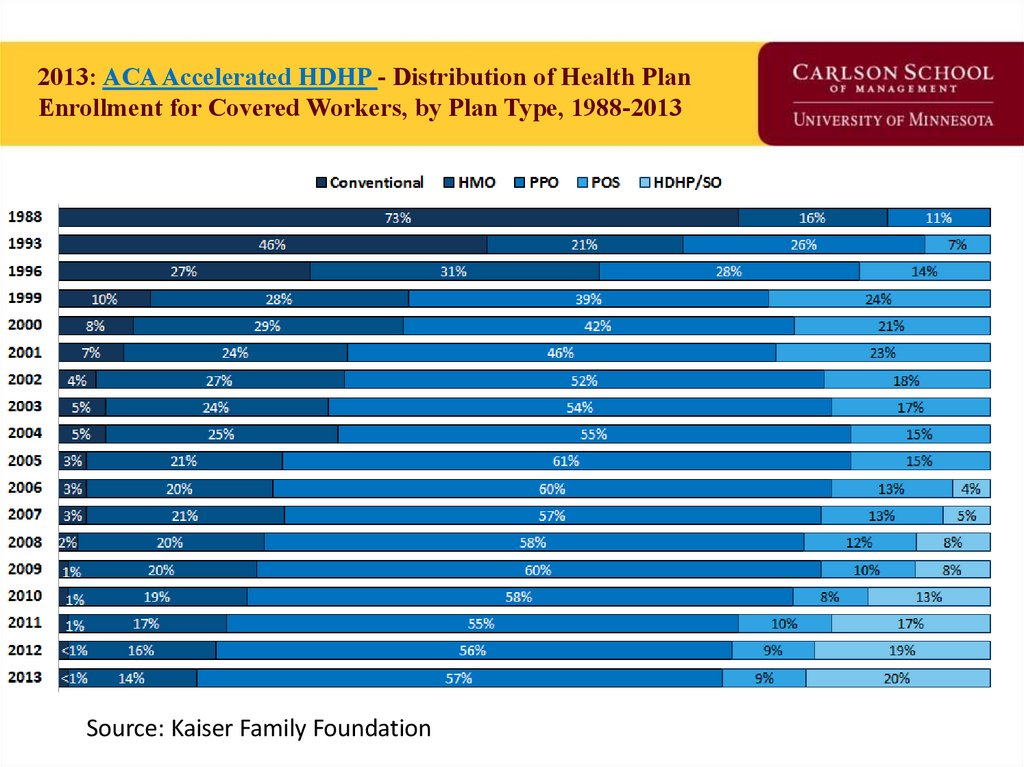 2013: ACA Accelerated HDHP - Distribution of Health Plan Enrollment for Covered Workers, by Plan Type, 1988-2013