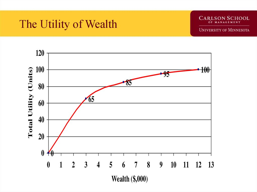 The Utility of Wealth
