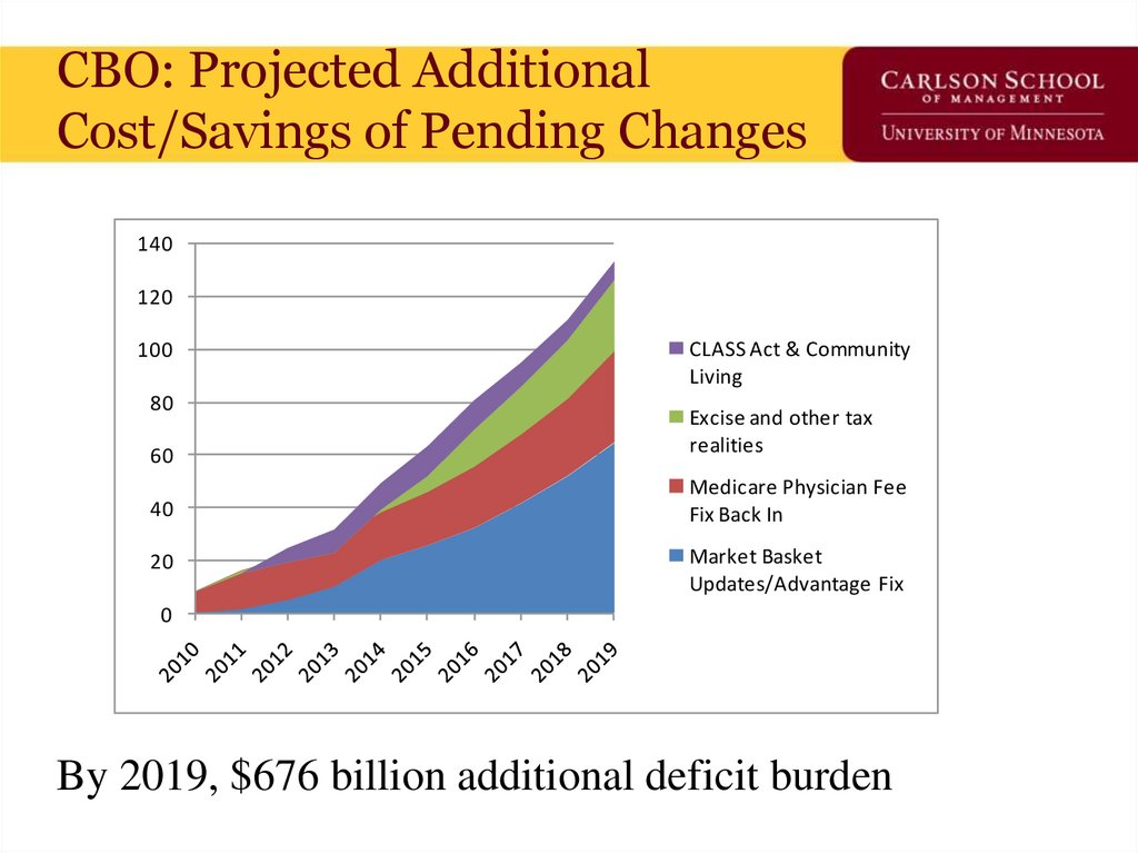 CBO: Projected Additional Cost/Savings of Pending Changes