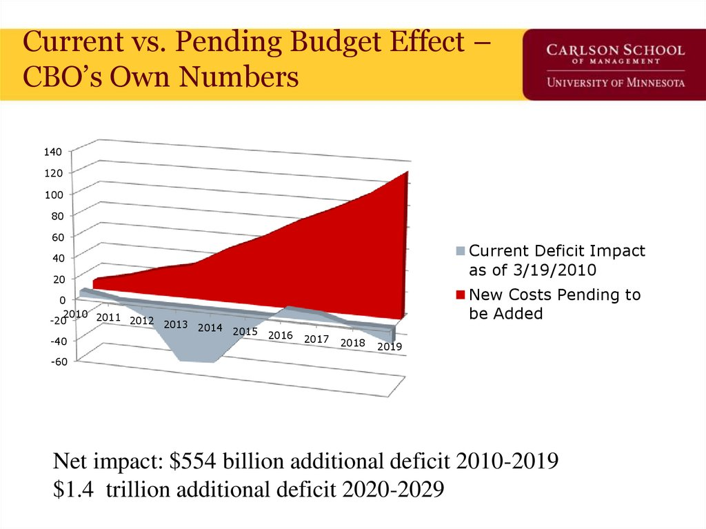 Current vs. Pending Budget Effect – CBO's Own Numbers