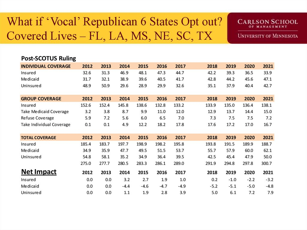 What if 'Vocal' Republican 6 States Opt out? Covered Lives – FL, LA, MS, NE, SC, TX
