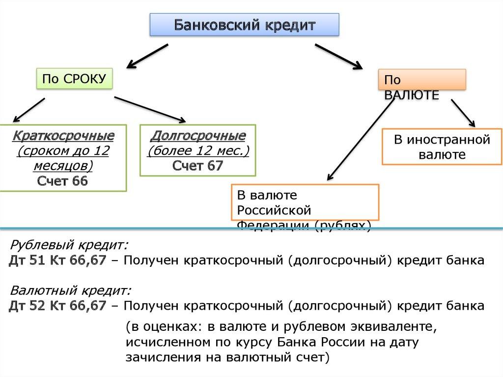 онлайн займ украина на карту