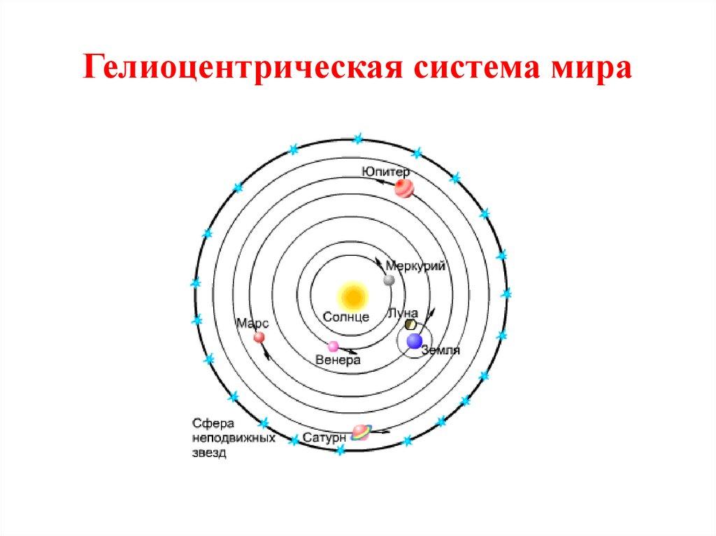 картинки система мира коперника