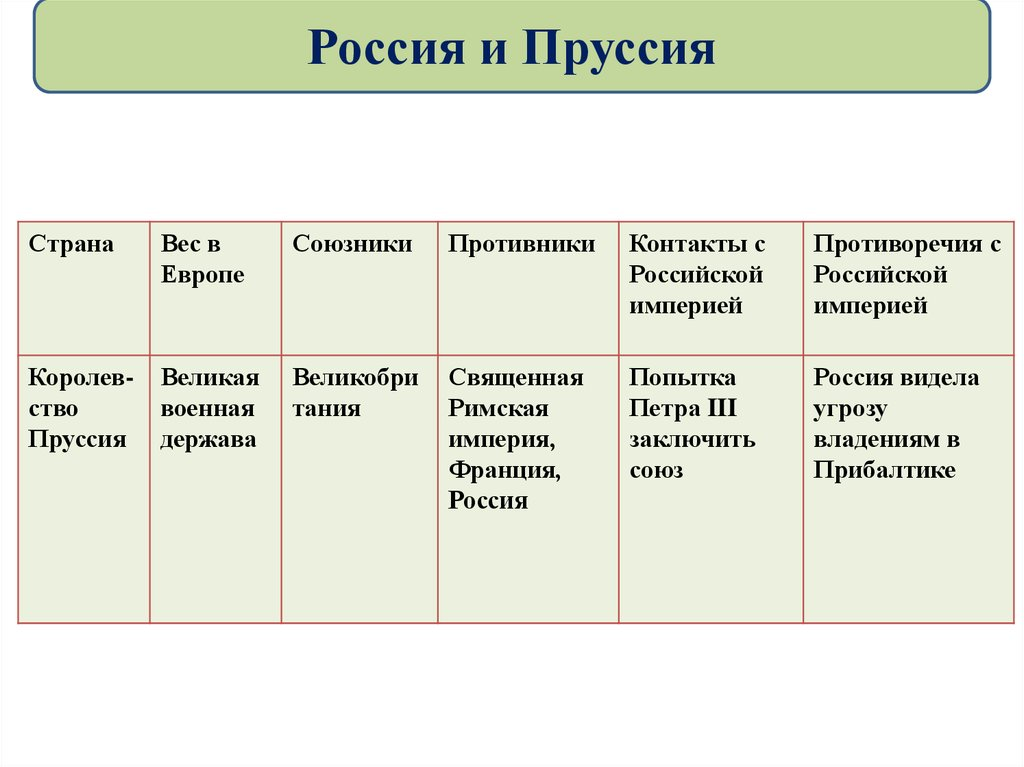 какое место занимала россия в системе займы на карту отзывы должников