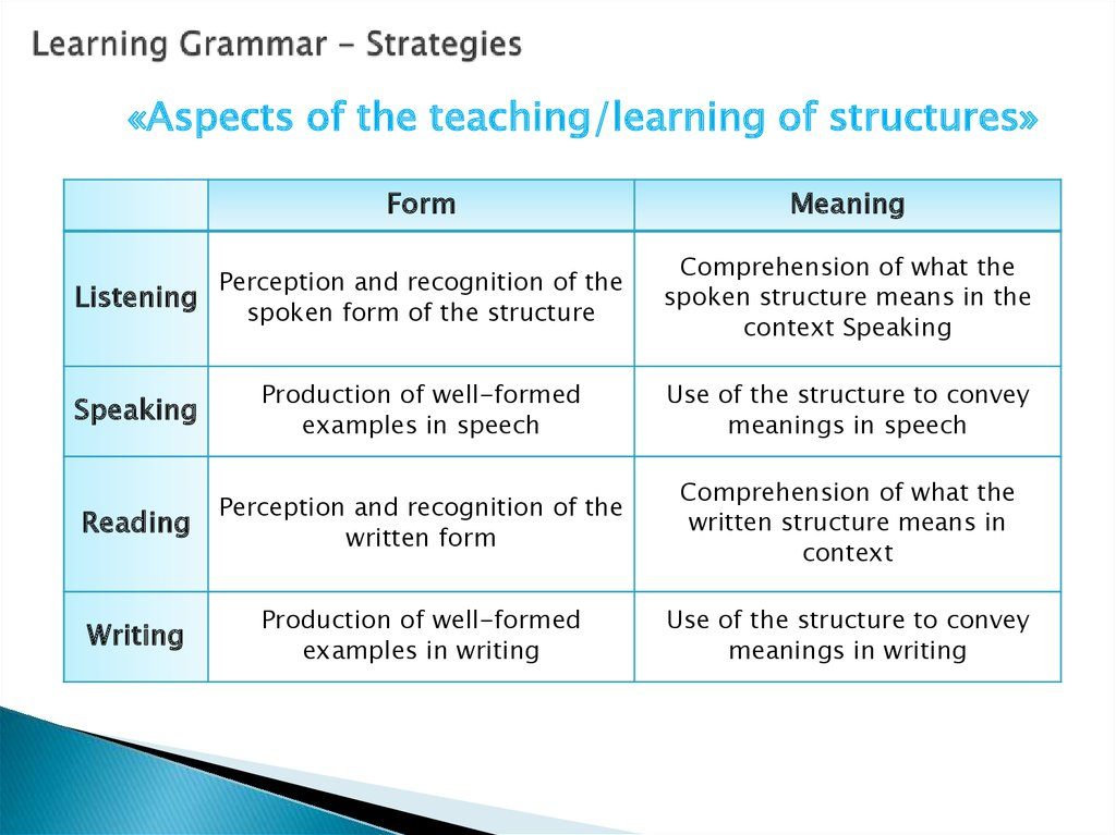 Learning Grammar - Strategies