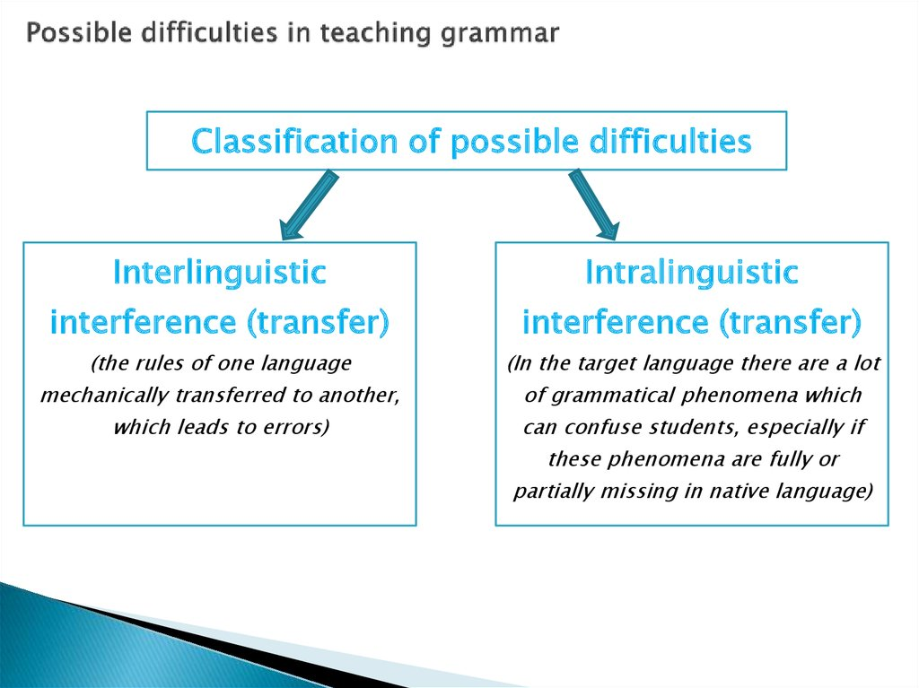 Possible difficulties in teaching grammar