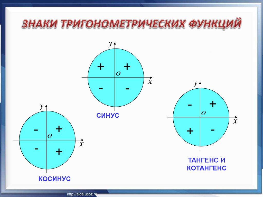 картинки тригонометрические знаки после этого совместные