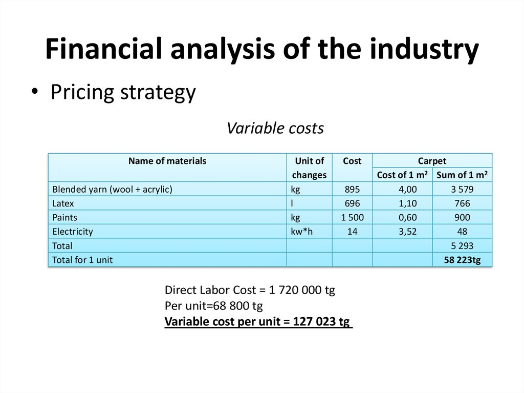 Financial analysis of the industry
