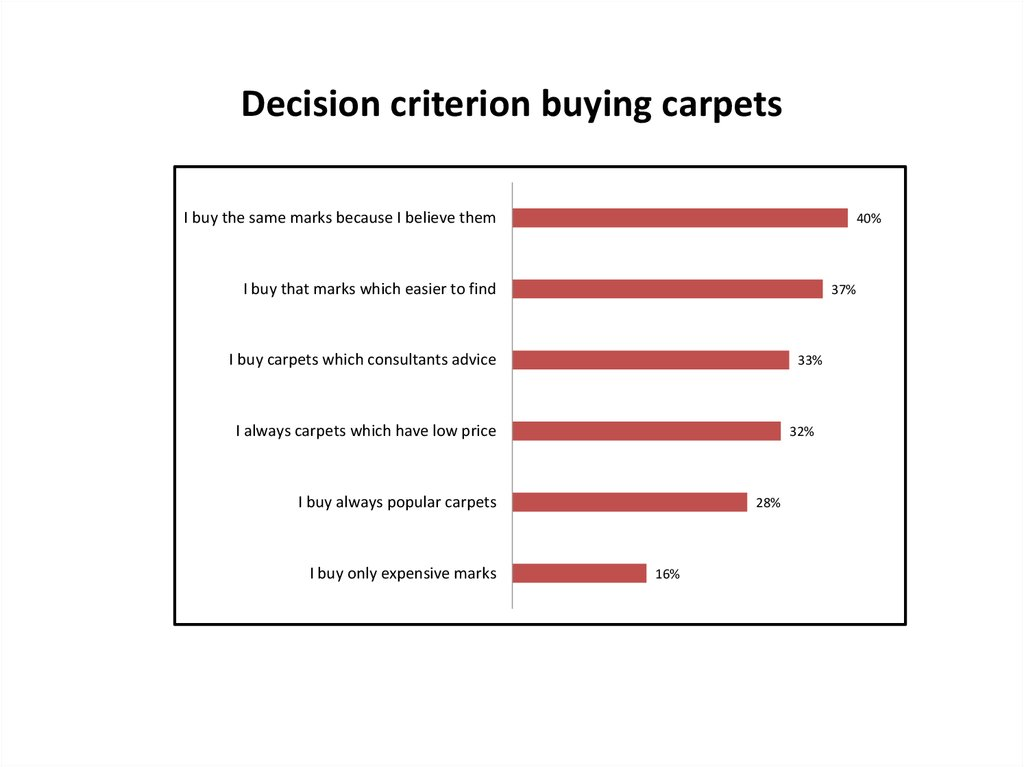 Decision criterion buying carpets
