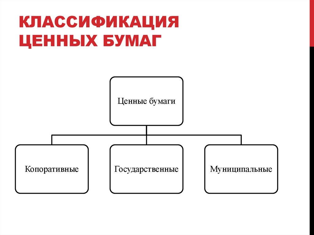 Классификация ценных бумаг картинки