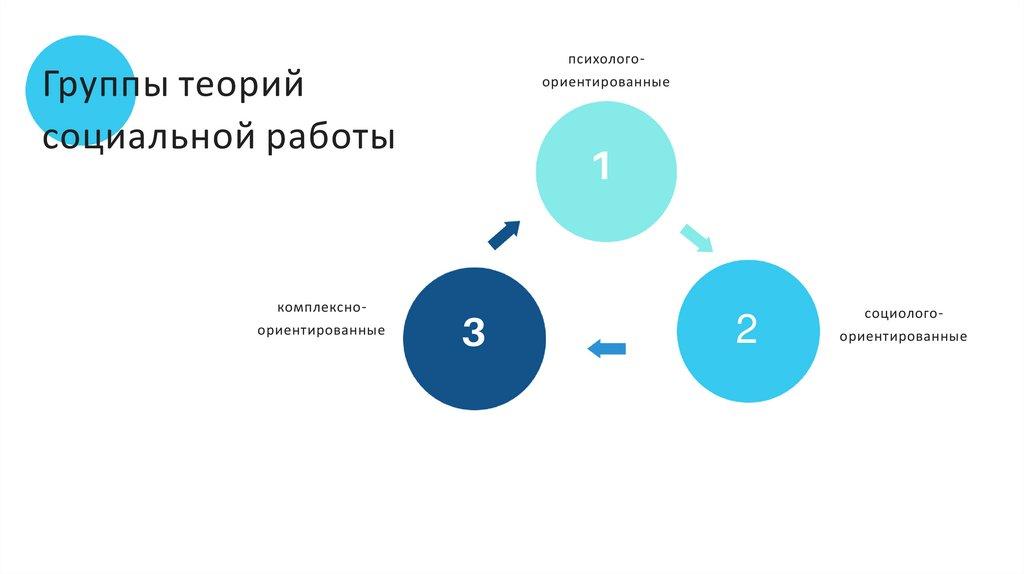 Социолого ориентированные модели практики социальной работы работа для студентов в минске для девушек в минске